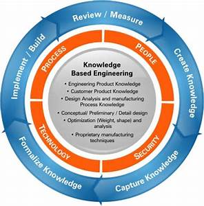 Comprehensive Knowledge Based Engineering - Offerings ...