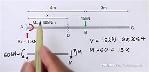 Draw Bending Moment  U0026 Shear Force Diagrams