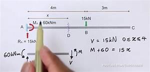 Draw Bending Moment  U0026 Shear Force Diagrams
