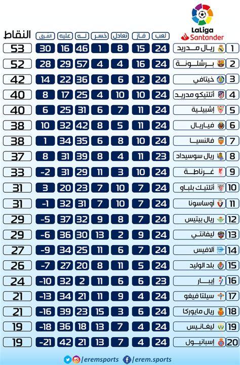من الدوري وقد حق4ق فريق ريال مدريد الانتصار في هذه المباراه التي انتهت بهدف وحيد هذه المباريات 58 نقطه يحتل بيهم الفريق حاليا المركز السابع في جدول ترتيب الدوري ، وسوف. تعرف علي ترتيب الدوري الاسباني بعد تعادل الريال وفوز برشلونة   كورة بلس