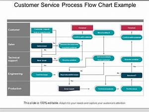 Customer Service Process Flow Chart Example Presentation