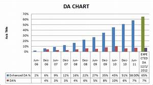 Army Ex Servicemen Pension Chart Indian Military Veterans Da Chart From July 2006 To Jan 2012