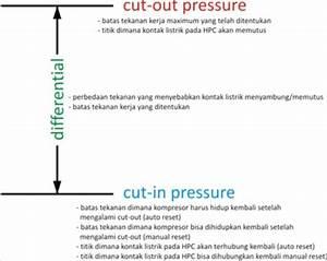 High Pressure Control  Hpc