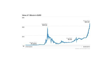 Stay up to date with the latest bitcoin cash price movements and forum discussion. Why cyber currency Bitcoin is trading at an all-time high