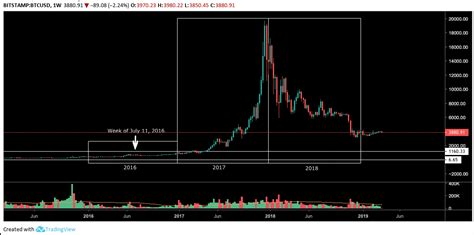 After the halving, exchange inflow data shows that some accentuated drops in bitcoin's price coincided with an increase in the number of newly mined looking forward. Bitcoin Halving Expected by 2020, Prediction from 2015 Say