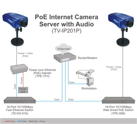 trendnet poe server with audio tv ip201p poe network server w audio trendnet tv ip201p