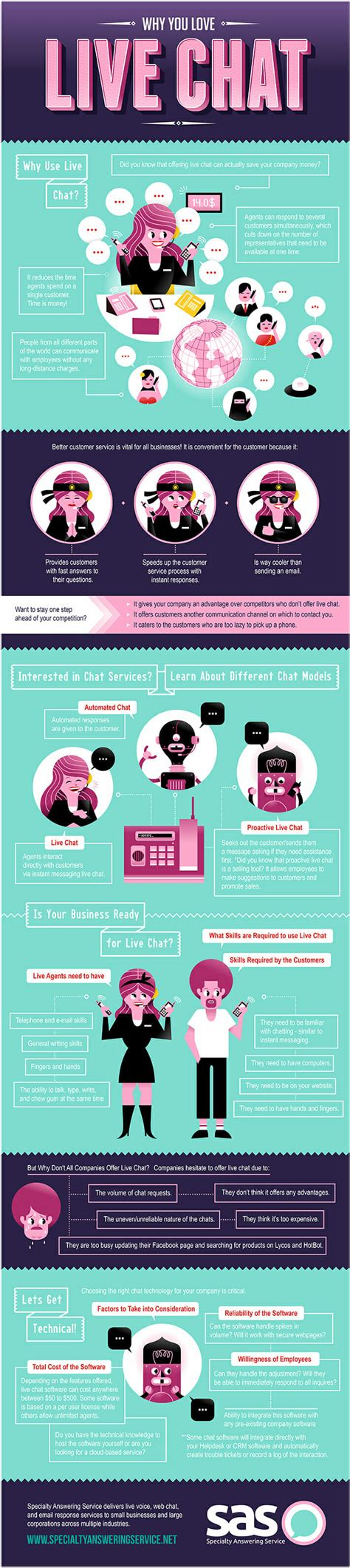 Sas Live Chat by Infographic Explaining What Is Live Chat Support