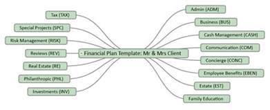 Process Mapping Template Excel Mind Mapping To Get Paid For Financial Planning