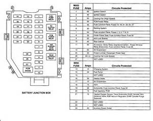 similiar lincoln town car fuse diagram keywords besides lincoln town car fuse box diagram also 1990 lincoln town car