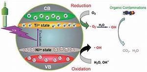 Influences Of Doping On Photocatalytic Properties Of Tio2 Photocatalyst