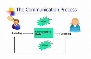 Communications Process  Encoding And Decoding