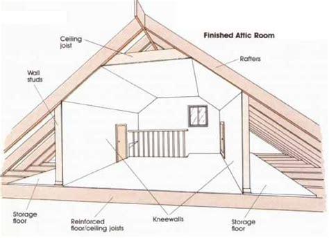 attic door hvac help me understand the advantage of insulating the