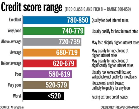 Maybe you would like to learn more about one of these? Credit Score   Southern Wesleyan University