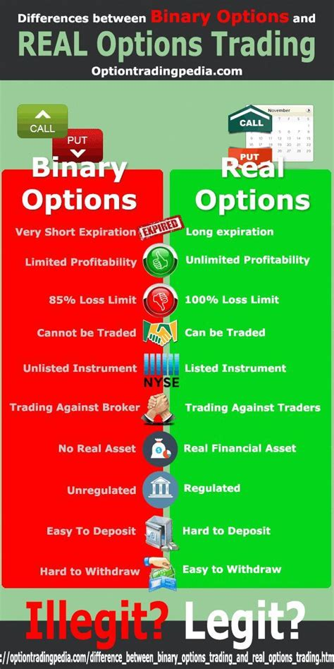 On this page you can find the most comprehensive list of binary options brokers with deposit and withdrawal with bitcoin. Difference Between Binary Options Trading And Real Options ...