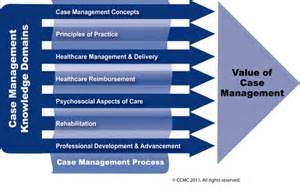 management knowledge ccmc s management of knowledge cmbok