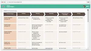 Pmbok 6 Process Groups