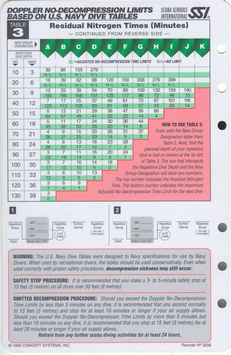 dive ssi ssi dive tables pdf