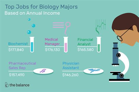 Bio Technician Salary by Top For Biology Degree Majors