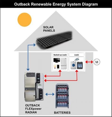 19 2kwh on grid grid solar battery outback flexpower