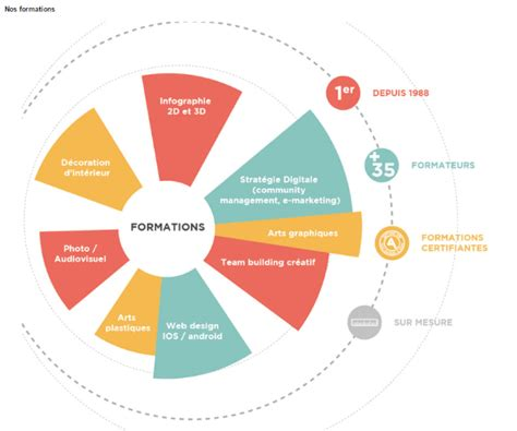 formation continue cuisine formation architecture webdesign infographie maroc