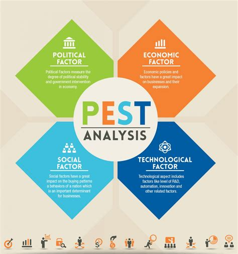 The activities of any company should be carried out within the framework of legislation. PEST Analysis - Lean Six Sigma Training Guide Copy