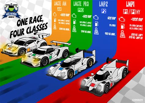 regulations fia world endurance championship