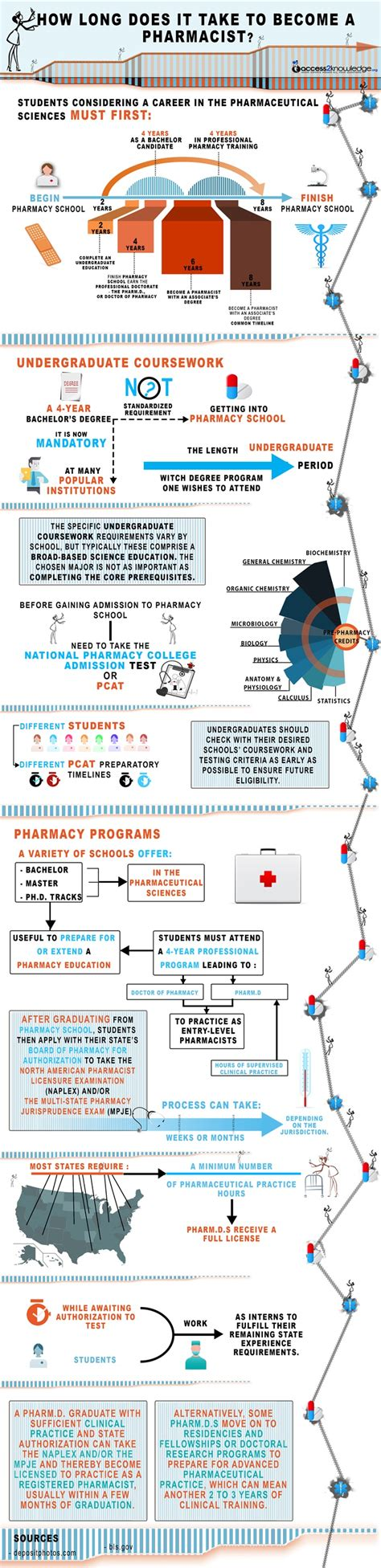 how does it take to become a pharmacist 654 | how long does it take to become a pharmacist2