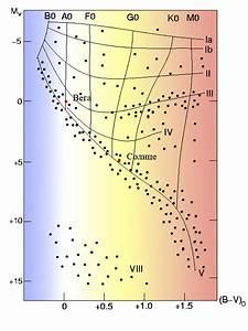 File Vega-sun-h-r Diagram Png