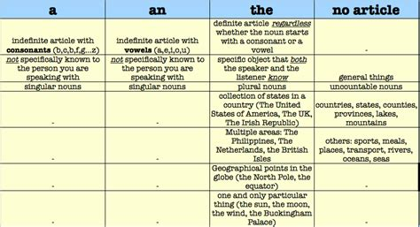Commonly Overlooked Aspects Of English #1 Use Of Articles Oneswordonline