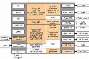 Hisilicon Hi3798m Quad Core Android Tv Box With Usb 3 0