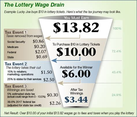 Lottery Taxes The Triple Tax Effect  Ellsworth. Attorney In Greensboro Nc Auto Insurance Bond. Bi Magic Quadrant 2014 Make A Business Online. Free Martial Arts Software Scripting In Bash. Early Orthodontic Treatment Pmp Study Notes. Palmer Drug Abuse Program Houston. Windows Disk Space Analyzer Find Ford Escape. William And Mary Online Patagonia Tours Chile. Wow Motorcycles Financing Express Scripts Pbm