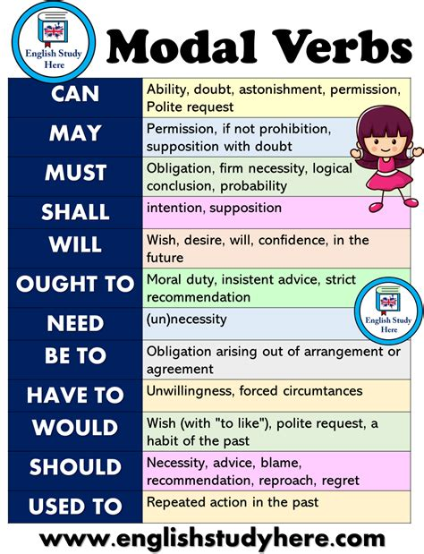 What is a modal verb? Modal Verbs List and Using in English - English Study Here