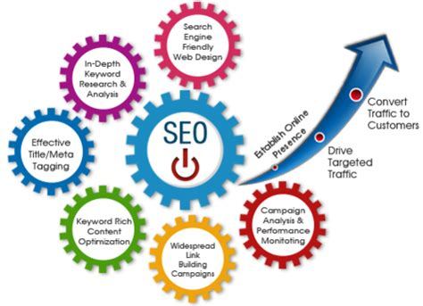 What Is Seo Services - seo services seo solution rrootofly services