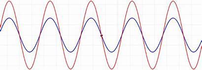 Wave Equations Classical Libretexts Lecture Solutions