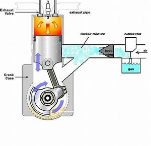 1000  Images About 2 Stroke Engine On Pinterest