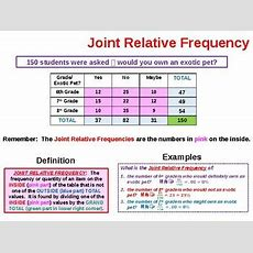 Two Way Frequency Tables Summary By Priceless Math Tpt