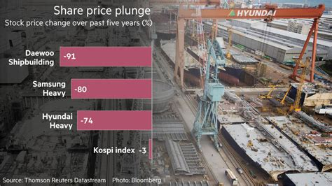South Korean Shipbuilders Engulfed In Crisis