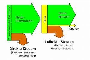 Steuern Schweiz Berechnen : direkte und indirekte steuer wikipedia ~ Themetempest.com Abrechnung