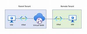 Connect Cross-tenant Vnets To A Hub Powershell