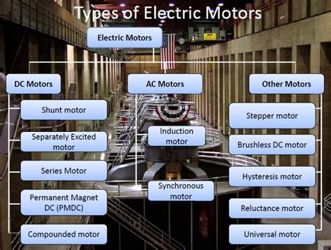 Types Of Electric Motor by What Is An Electric Motor