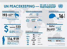 UN Peacekeeping Infographic