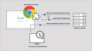 Click-fraud Chrome Extensions Removed From Store After 500 000 Downloads