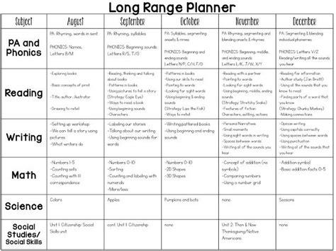 year kindergarten curriculum map planning lessons 915 | 61acf3b6fb7c0db7f6210c8929a812b3