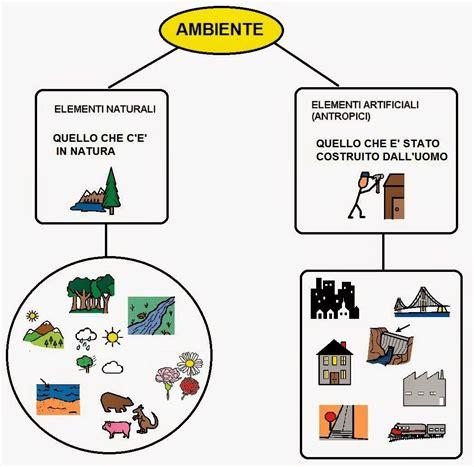 elementi naturali ed antropici scuola geografia mappe