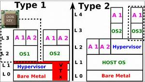 Type 1 Bare Metal Vs Type 2 Hosted Hypervisors  And The Vt