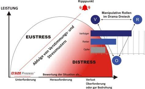 size prozess stresskurve resilienzforum
