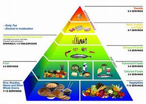 Food Pyramid Diagram  Food Pyramid Healthy Eating