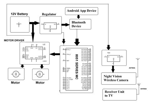 android controlled spy robot  night vision camera