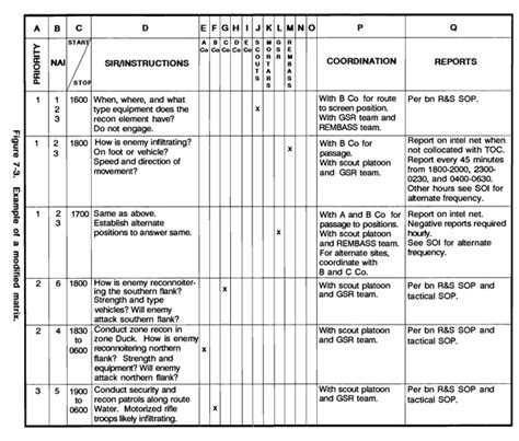 100 army operations order template nato sequence of