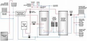 Hot Water And Buffer Cylinder Heating System Layout